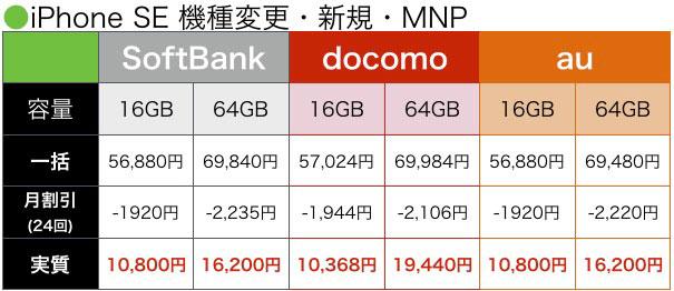 携帯大手3社iPhoneSE販売価格
